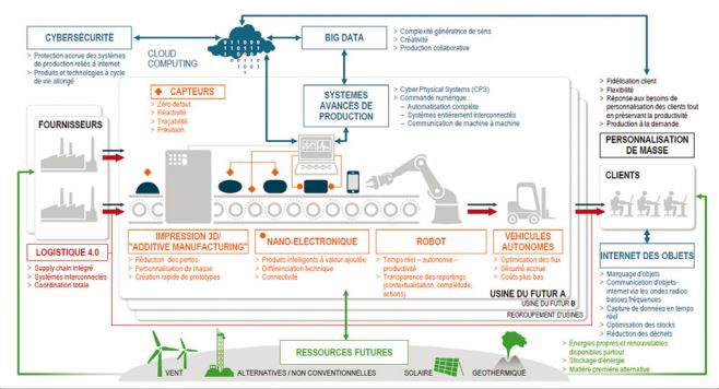 Industrie 4 0 les leviers de la transformation version finale sept 2014